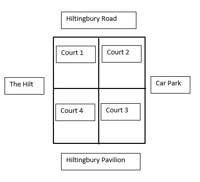 by entering/using the tennis courts all users (key card holders, clubs,  schools, coaches and free access users) have agreed to comply with the  terms and